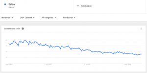 Salsa chart on google trends